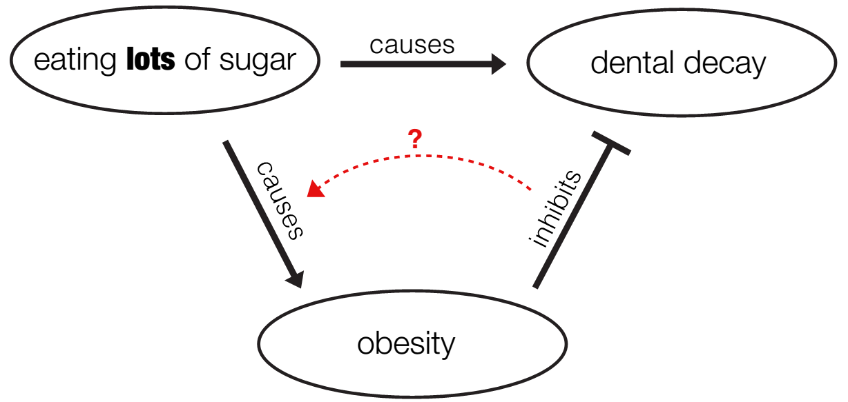 Unclear causal relations between sugar, obesity, and dental decay